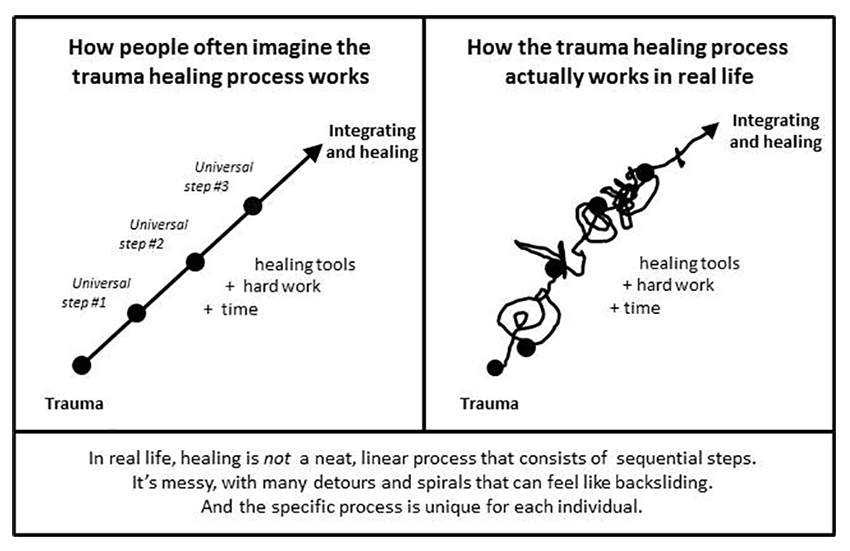 Two diagrams showing the difference between how we imagine trauma healing works vs. the reality